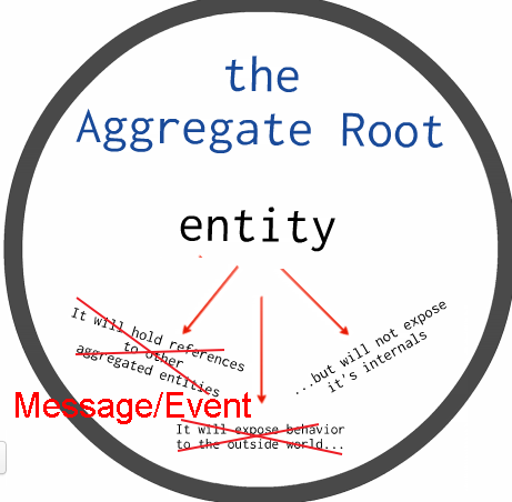 aggregate root
